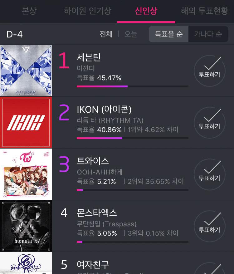 Current Ranking Of The 25th High1 Seoul Music Awards