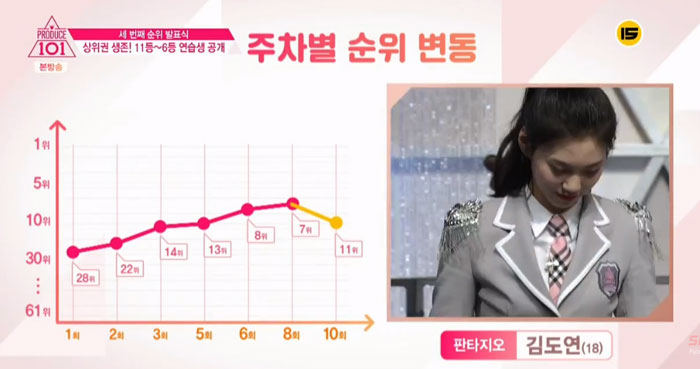 Current Ranking Of Produce 101: As Of Mar 25