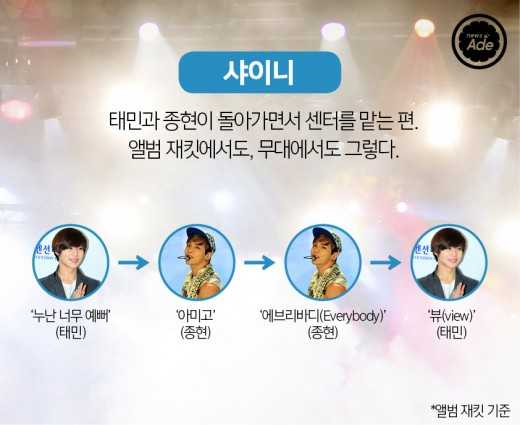 7 Idol Groups' Center Position Changes