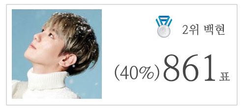 EXO Members Popularity Ranking on Bestiz