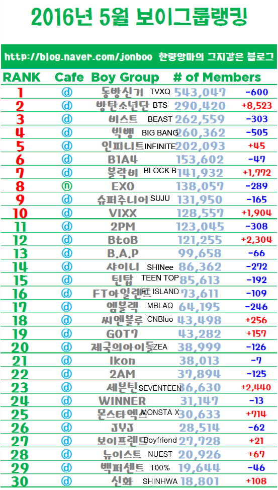 May 2016 Ranking of Boy and Girl K-Pop Groups by Fandom ...