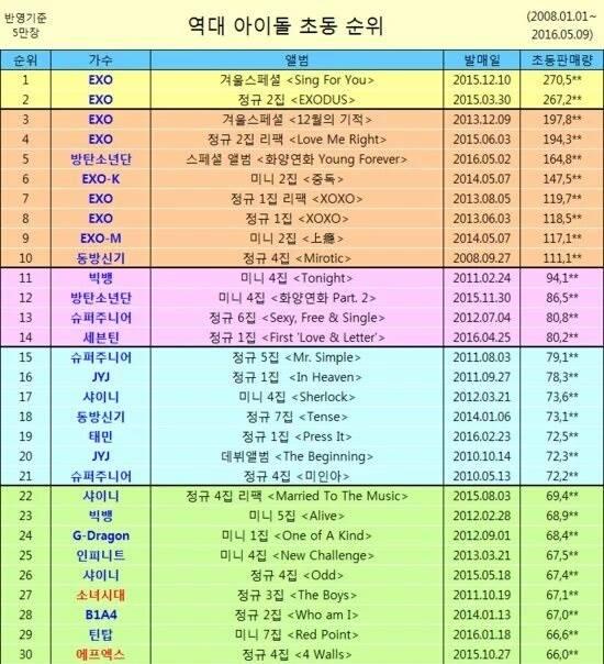 top 50 kpop idol week album sales , kpop album sales 2016, exo album 2016