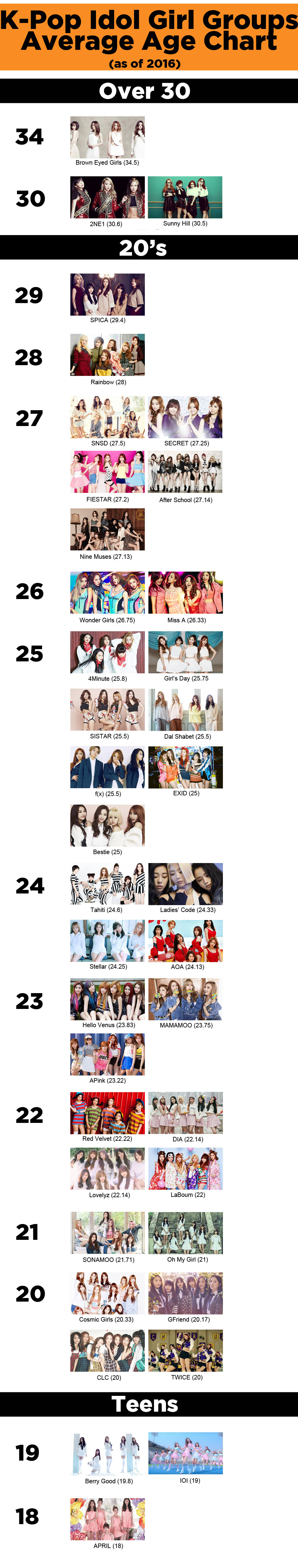 kpop, kpop idols, kpop idols age, kpop girl groups, kpop girl groups age, kpop girl groups average age, kpop girl group chart, kpop girl groups 2016