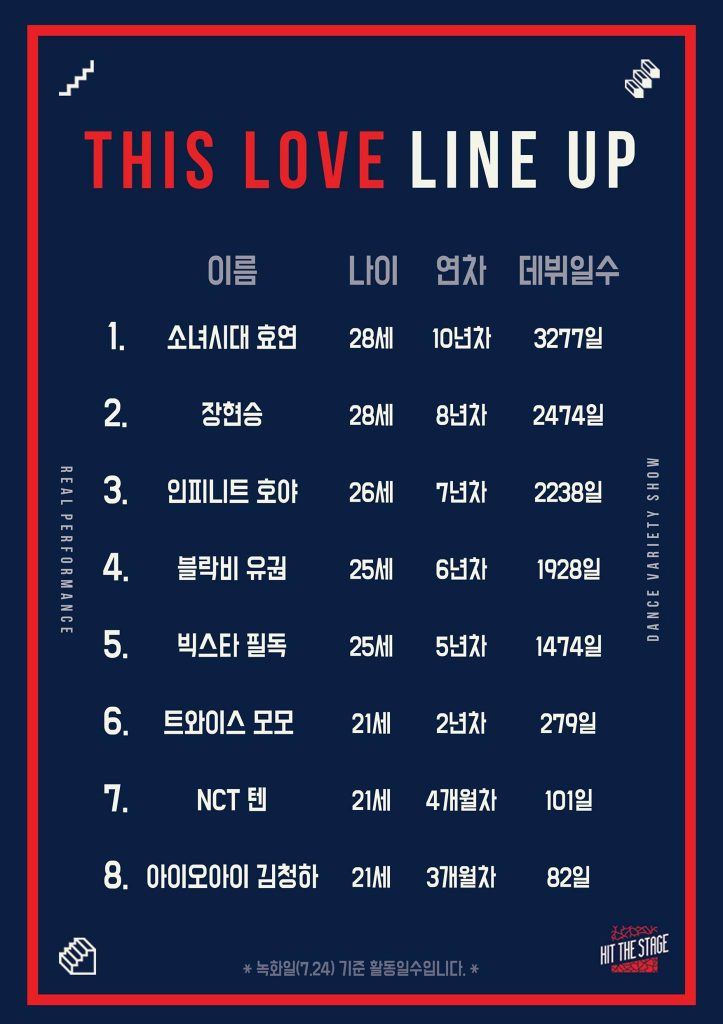 """Current Ranking of Mnet's """"Hit the Stage"""": As of August 10th"""