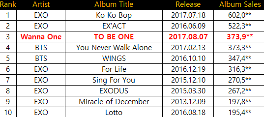Top 10 Highest First Week Album Sales of All Time (Boy Group Ver.)