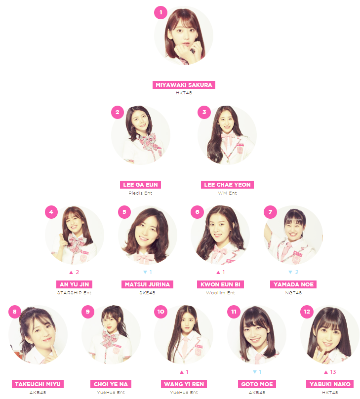 """""""Produce 48"""" Global Ranking Results By International Fans As Of July 9th"""