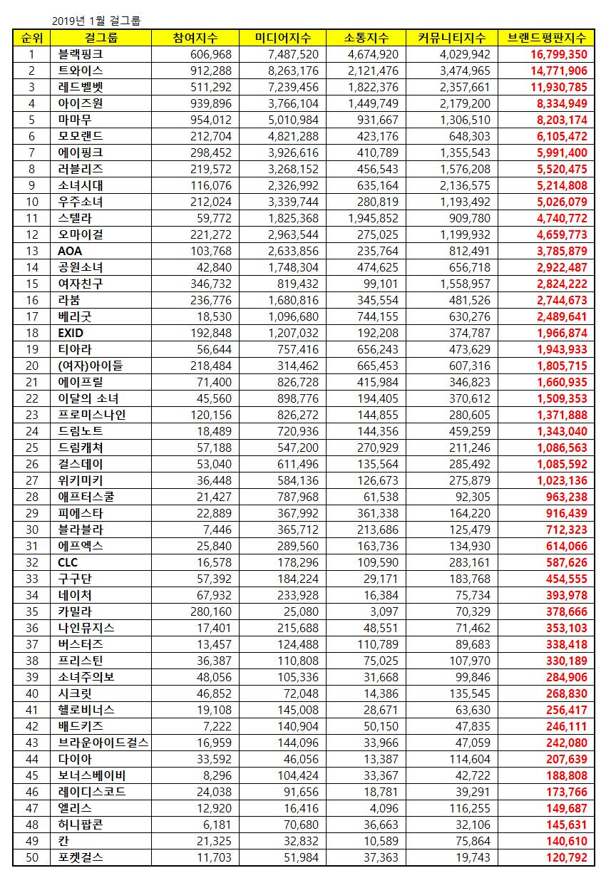 K-Pop Idol Girl Group Brand Reputation Index Ranking For January 2019