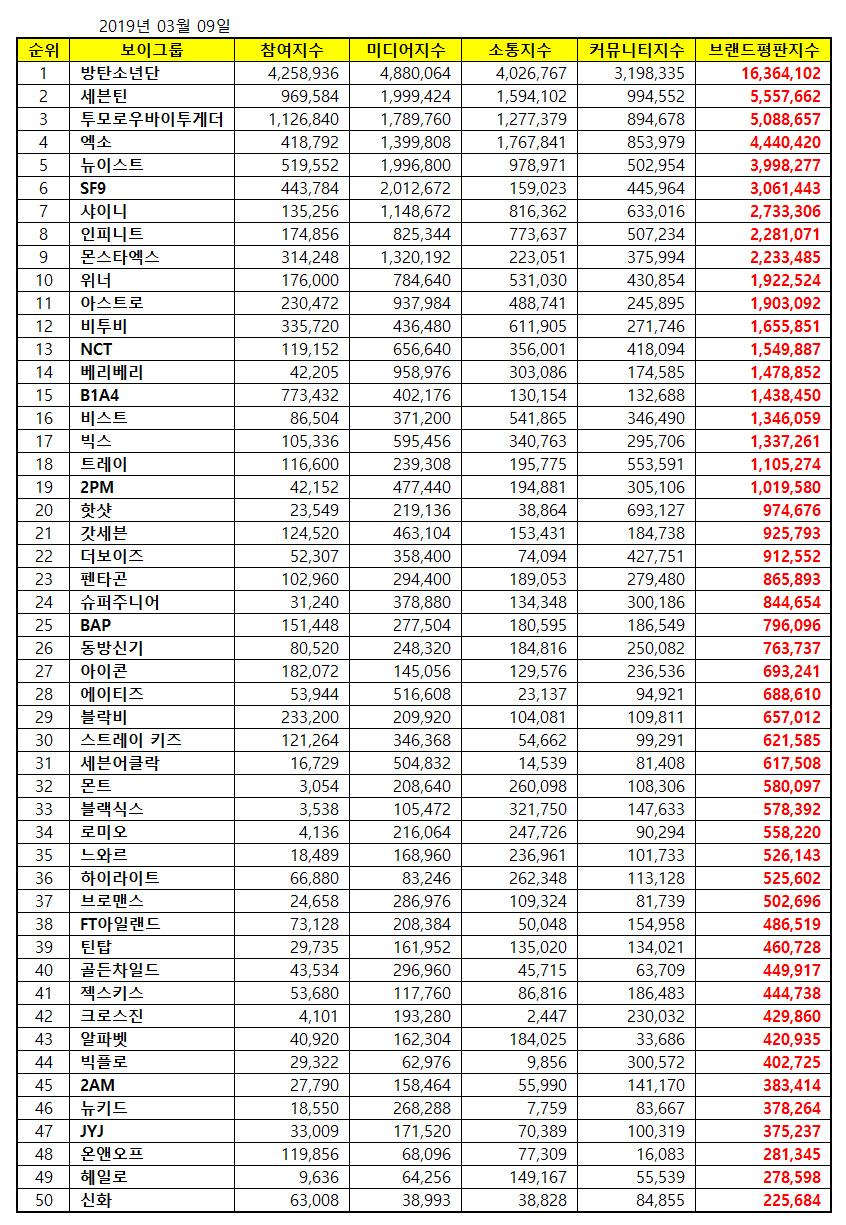 kpop brand reputation index march 2019
