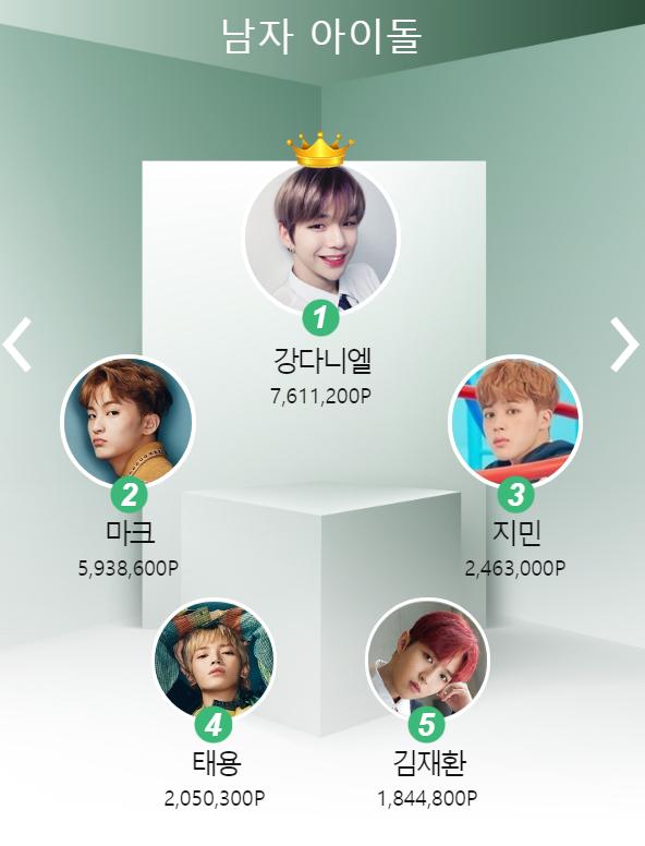 Pick Your Favorite Idol! Last Week's Idolpick Results! –Week of Mar.11