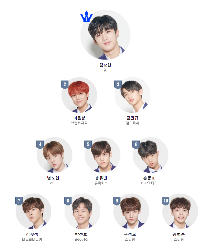 """Here's A Quick Look On What You Have Missed Out On """"Produce X 101"""" Episode 2"""