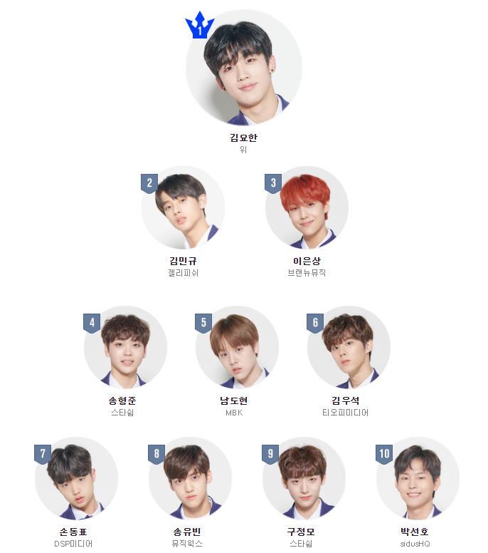 """Here's A Quick Look On What You Have Missed Out On """"Produce X 101"""" Episode 3"""