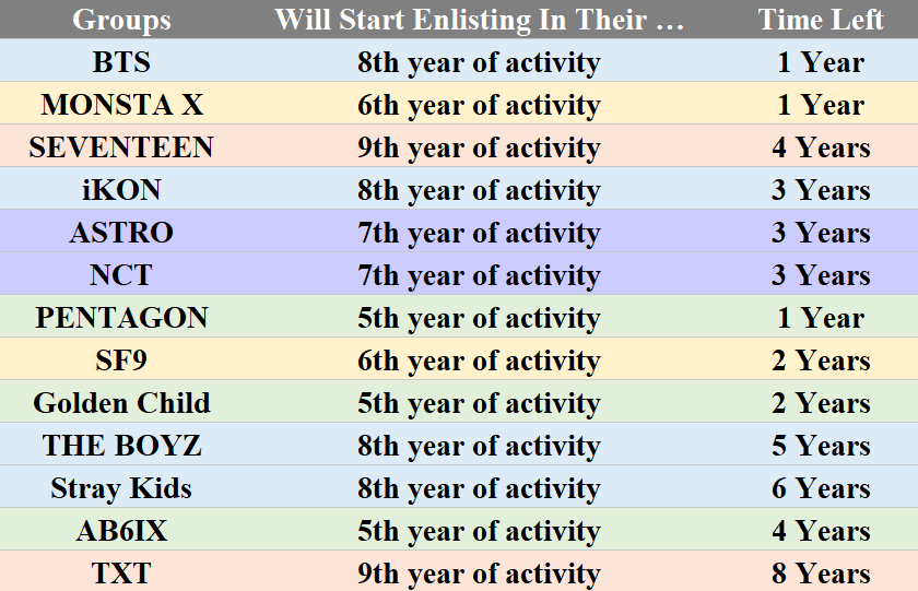 13 Boy Groups Upcoming Military Enlistment Situation And Time Left