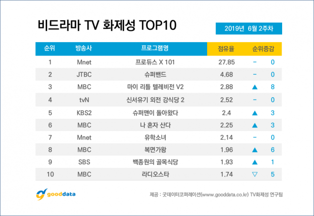 10 Most Talked About Airing TV Shows On 2nd Week Of June