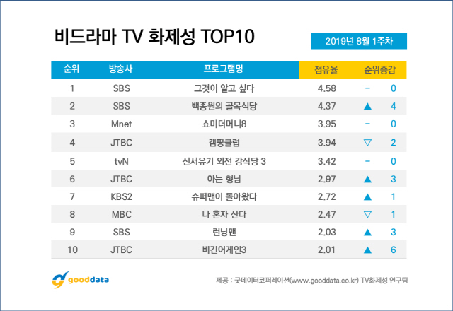 Update 4th & 5th Week | 10 Most Talked About Airing TV Shows & Celebrities On August 2019