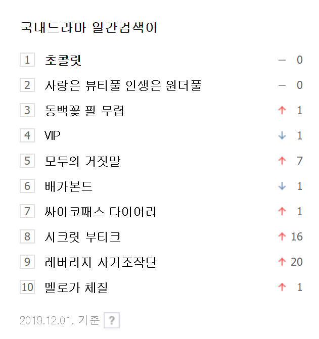 most searched, most searched dramas
