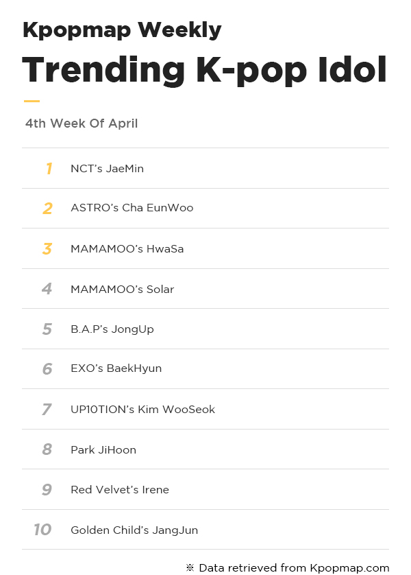 Most Popular Idols On Kpopmap – 4th Week Of April