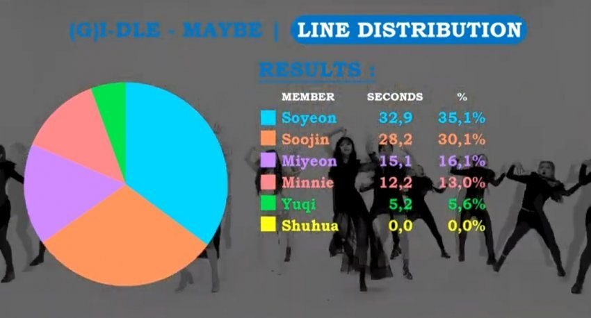 Netizens Think (G)I-DLE Songs Have Highly Unbalanced Line Distribution