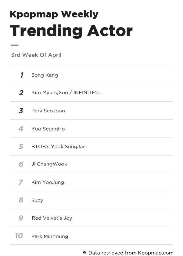 Most Popular Dramas & Actors On Kpopmap – 3rd Week Of April