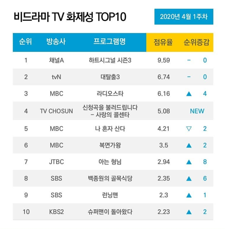10 Most Talked About Airing TV Shows & Celebrities On April 2020
