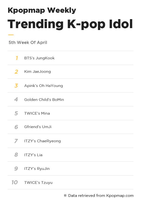 Most Popular Idols On Kpopmap – 5th Week Of April
