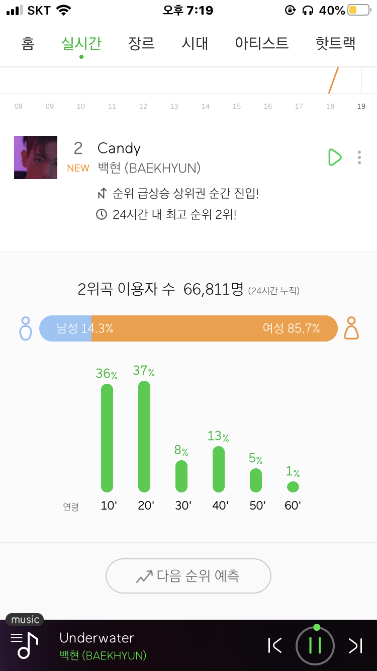 After The Release Of BaekHyun's 'Candy' Netizens Are Shocked To Learn This