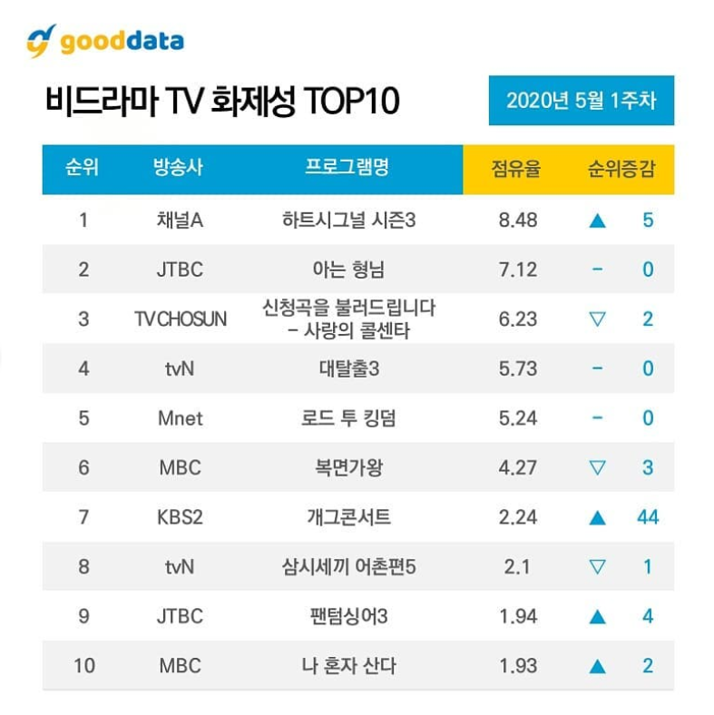 4th Week Update l 10 Most Talked About Airing TV Shows & Celebrities On May 2020