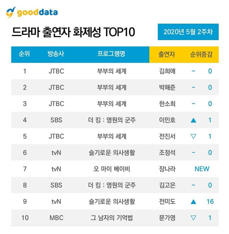 4th Week Update l 10 Most Talked About Actors & Dramas On May 2020