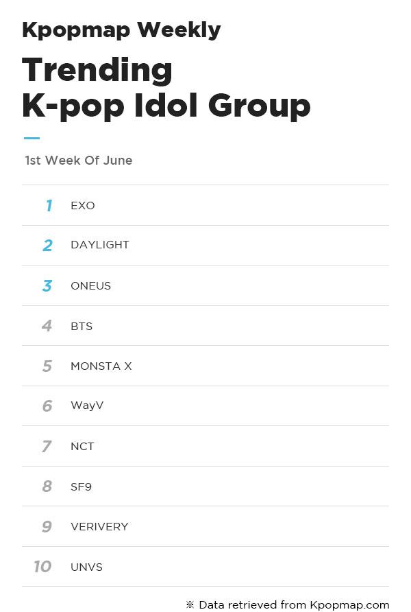 Most Popular Idols On Kpopmap – 1st Week Of June