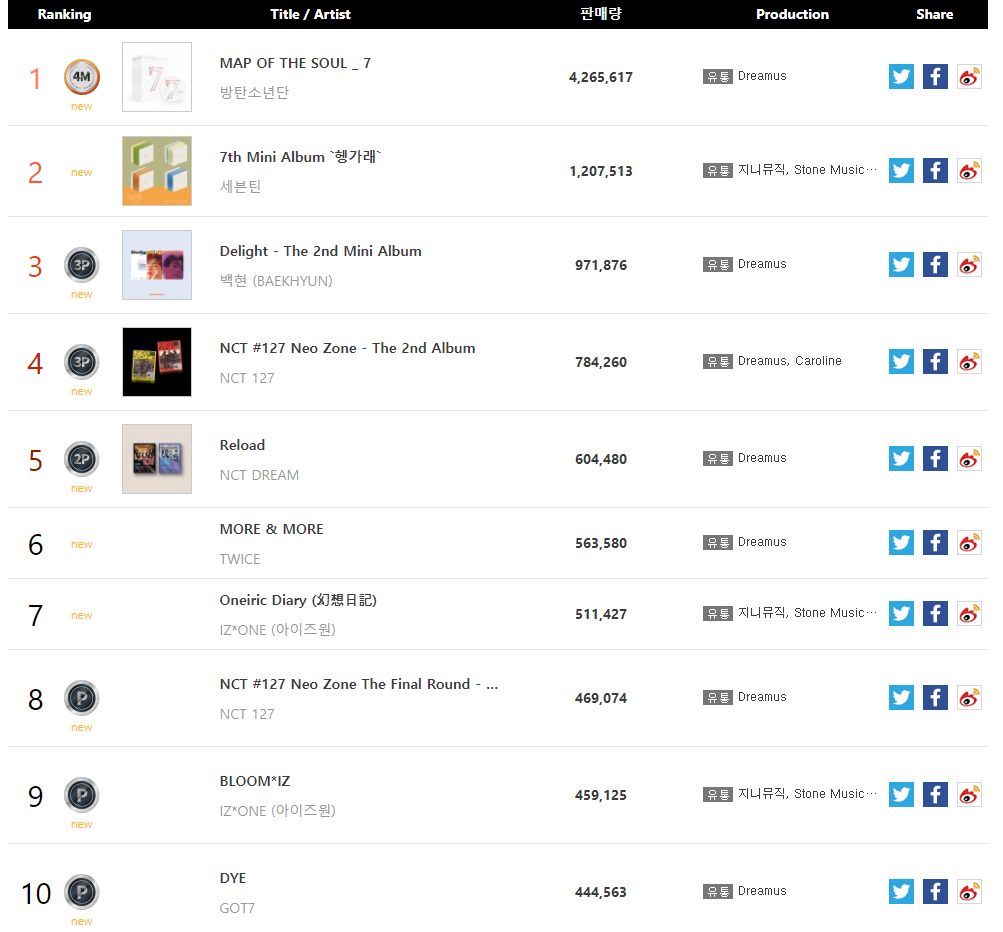 Gaon Chart Releases The Ranking For K Pop Albums Sold In First Half Of 2020 Kpopmap Kpop Kdrama And Trend Stories Coverage
