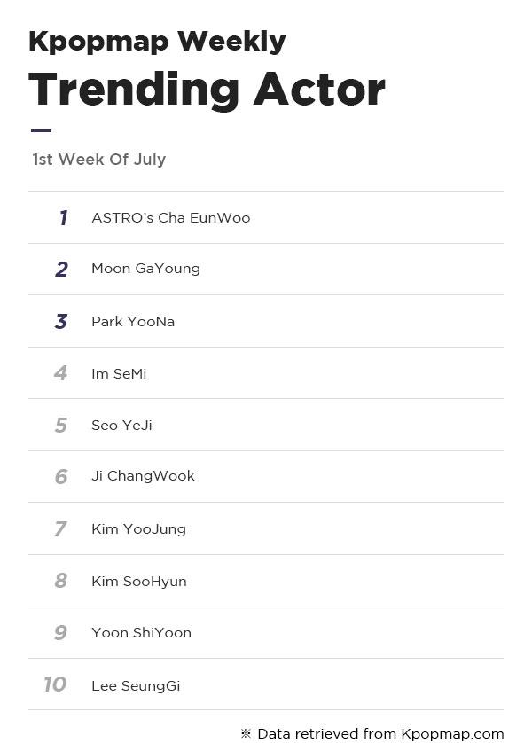 Most Popular Dramas & Actors On Kpopmap – 1st Week Of July