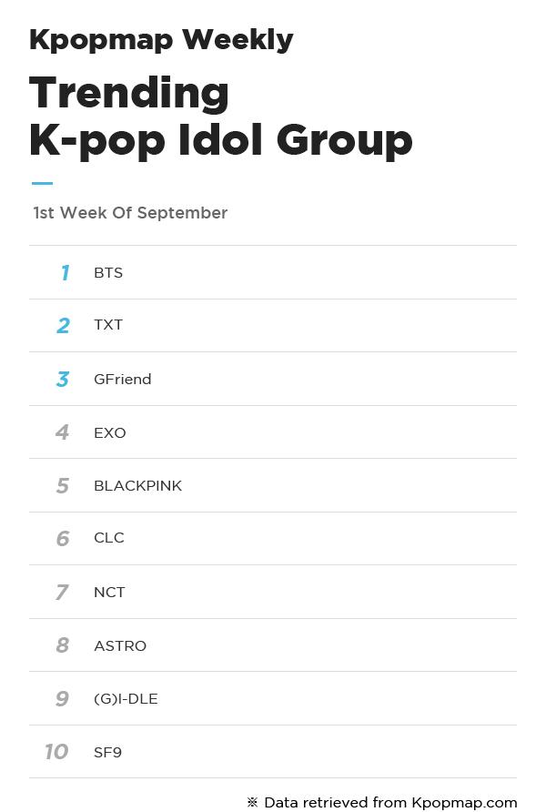 Most Popular Idols On Kpopmap - 1st Week Of September