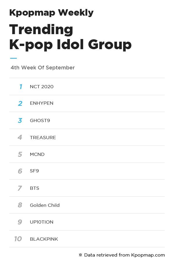 Most Popular Idols On Kpopmap - 4th Week Of September