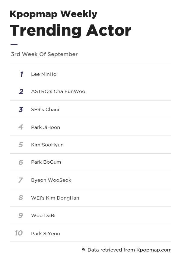 Most Popular Dramas & Actors On Kpopmap – 3rd Week Of September