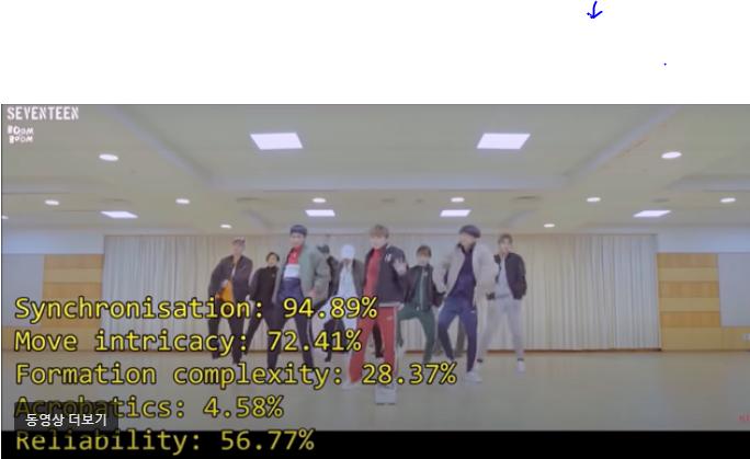 Kings Of K-Pop Choreography SEVENTEEN Synchronization Rates