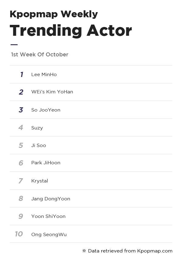 Most Popular Dramas & Actors On Kpopmap – 1st Week Of October