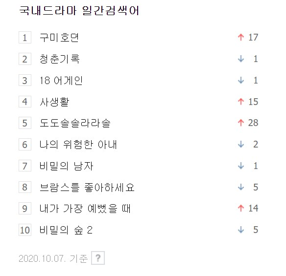 """""""Tale Of The Nine Tailed"""" Is The Most Viewed And Searched Among New Dramas That Started On Oct. 7"""