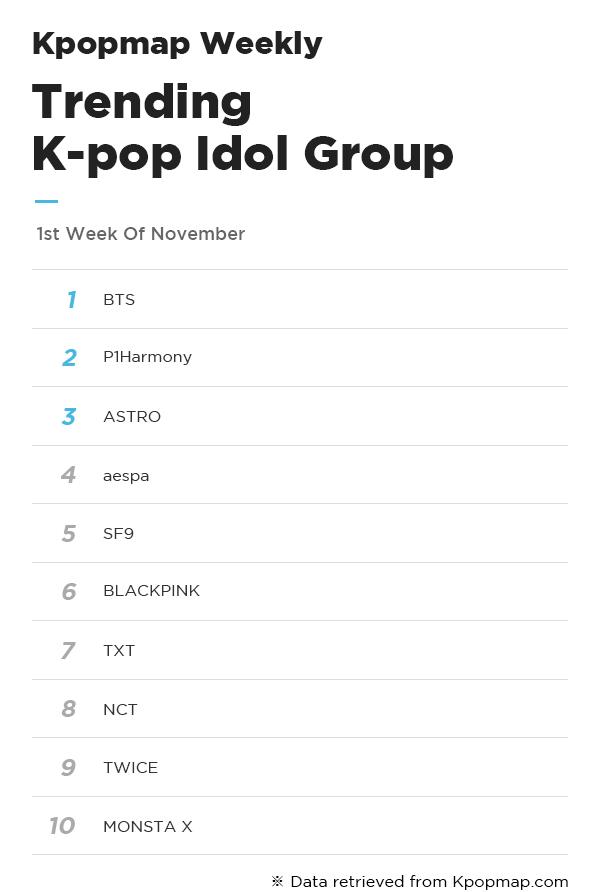 Most Popular Idols On Kpopmap - 1st Week Of November