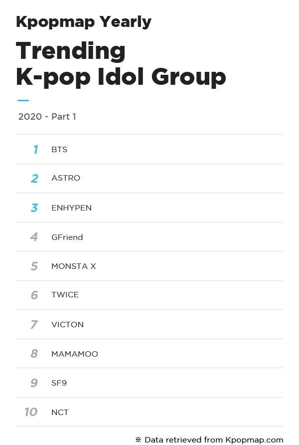 The Most Popular K-Pop Idols & Groups On Kpopmap In 2020