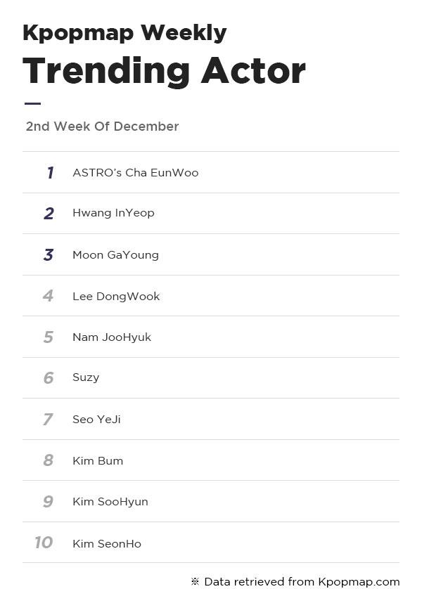 Most Popular Dramas & Actors On Kpopmap – 2nd Week Of December