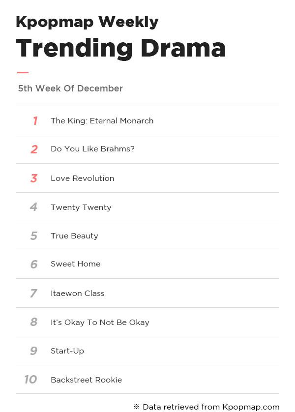 Kpopmap Weekly: Most Popular Dramas & Actors On Kpopmap – 5th Week Of December