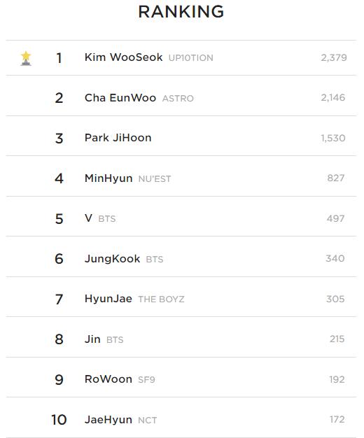 Top 10 Best Looking Idols According To Kpopmap Readers