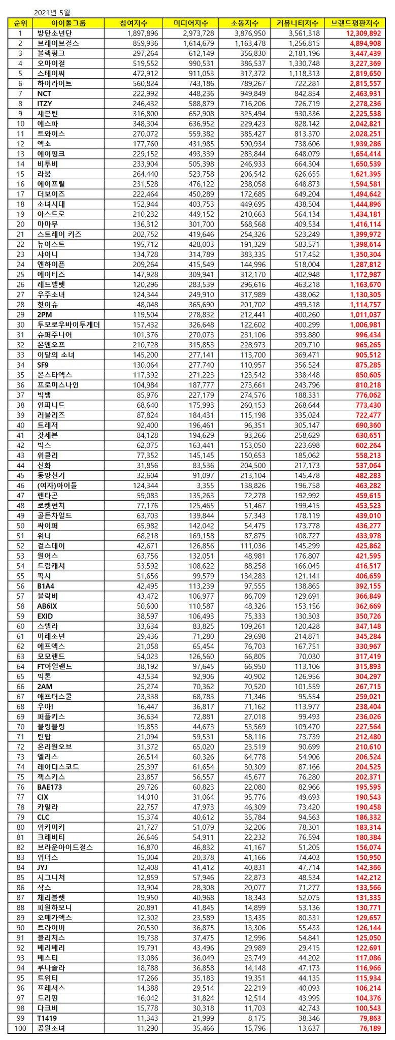 """Imitation"" SHAX Enters May Idol Group Brand Reputation Ranking"