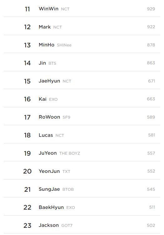 Top 10 Best Looking Idols According To Kpopmap Readers (May 2021)