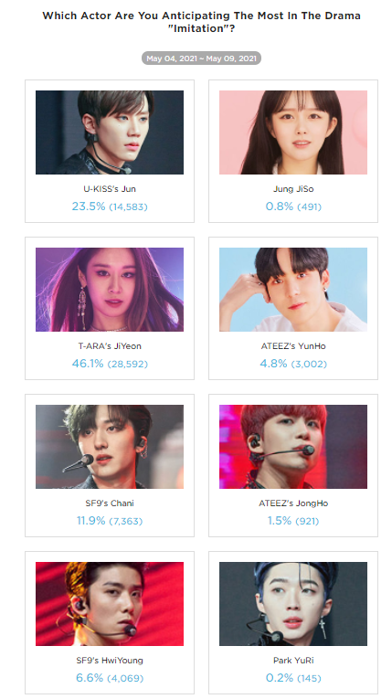 """T-ARA's JiYeon Is The Most Anticipated Actress In The Drama """"Imitation"""" By Kpopmap Readers (Vote Result)"""