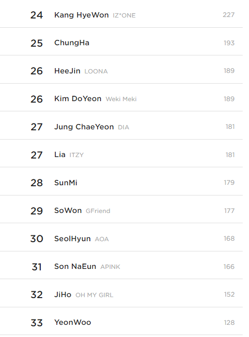 Top 10 Most Beautiful Female Idols According To Kpopmap Readers (May 2021)