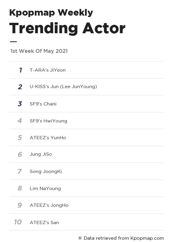 Kpopmap Weekly: Most Popular Dramas & Actors On Kpopmap – 1st Week Of May
