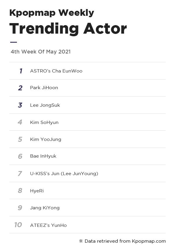 Kpopmap Weekly: Most Popular Dramas & Actors On Kpopmap – 4th Week Of May