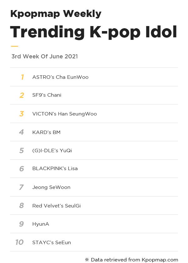 Kpopmap Weekly: Most Popular Idols On Kpopmap – 3rd Week Of June