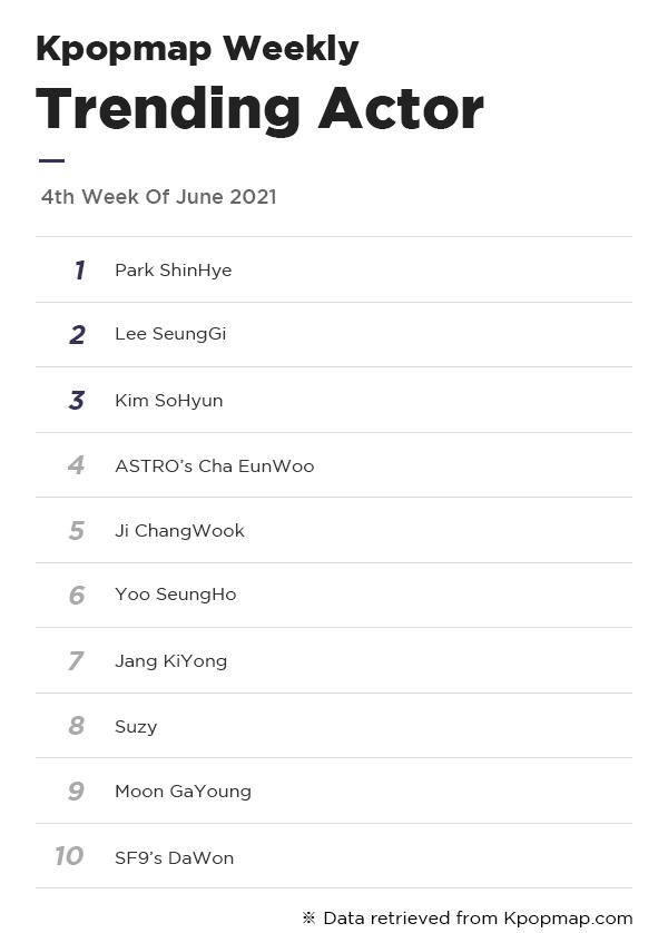 Kpopmap Weekly: Most Popular Dramas & Actors On Kpopmap – 4th Week Of June