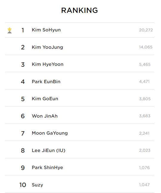 Top 10 Most Beautiful Korean Actresses According To Kpopmap Readers (July 2021)